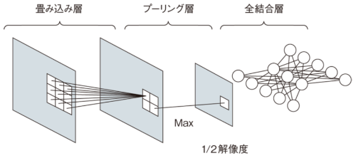 図1 畳み込みニューラルネットワークの構造