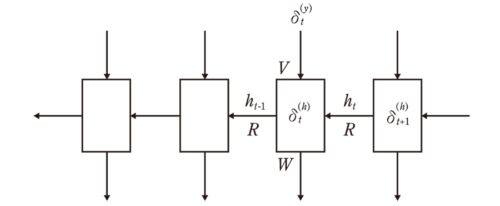 図4 RNNの逆伝播計算
