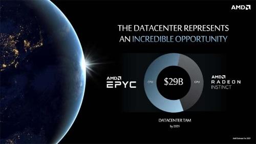 データセンター用プロセッサ市場に関する予測