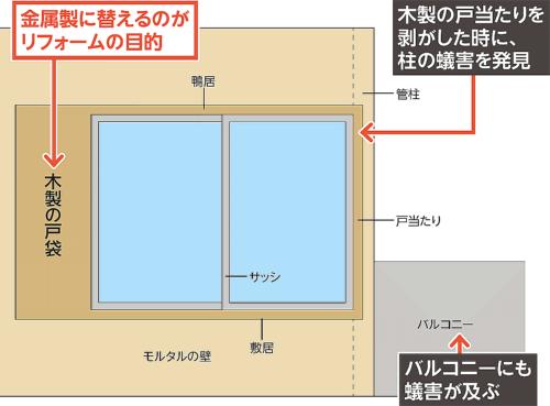 〔図1〕20万円の工事が500万円の大規模修理に