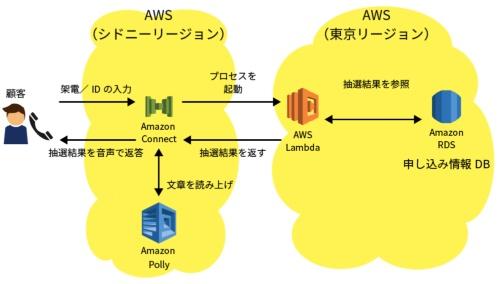 イープラスがAmazon Connectを活用して構築した自動音声応答システムの概要