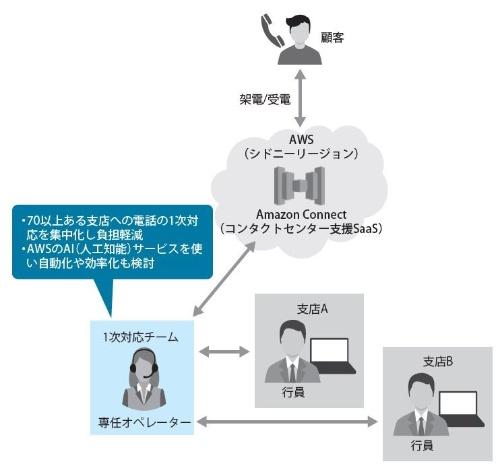 AWSを活用し支店の電話対応業務を効率化