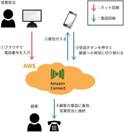 マイナビによる、「Amazon Connect」を使った検証の概要
