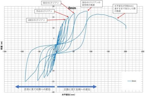 〔図1〕試験体に加わる荷重と変位の関係は逆S字に
