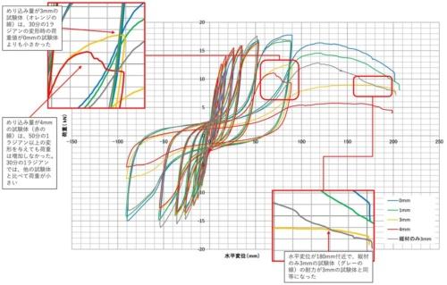 〔図2〕くぎのめり込み量3mmと4mmの試験体に異変