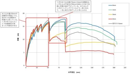 〔図1〕水平変位50mm前後で耐力に差