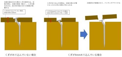 〔図1〕くぎのめり込みは合板の厚さの変動に相当