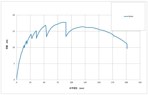 規定変形角時の最大荷重と耐力の変化が分かりやすくなるように値を抽出して、プラス側の変位を示す曲線の軌跡を描いた。グラフは変位が200mmに達するまで加力した時点までをプロットしている。最大耐力の8割まで低下した際の水平変位は173.06mmだった(資料:日経ホームビルダー)
