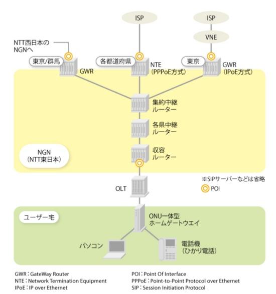NGNの大まかなネットワーク構成