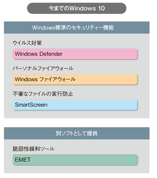 以前のWindows Defenderの位置付け