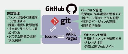 GitHubの概要