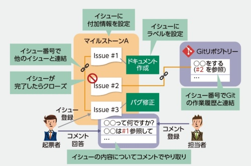 Issuesによる課題管理の機能例
