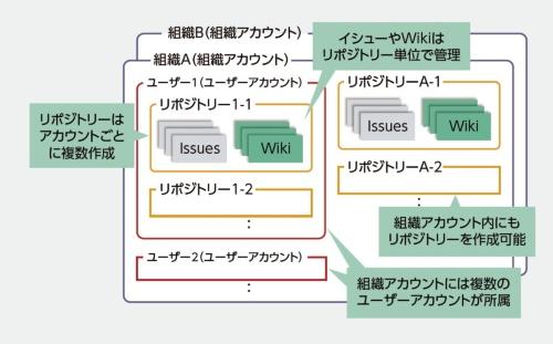 GitHubの構造