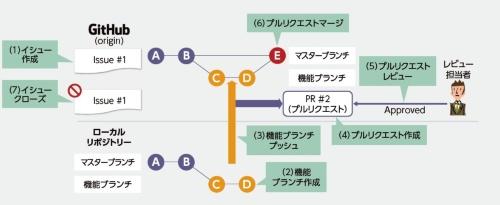 GitHubによるチーム作業手順