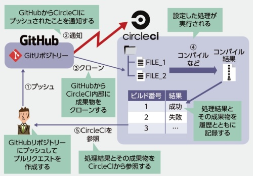 CircleCIとGitHubの連携例