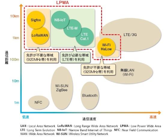 LPWAに分類される通信規格
