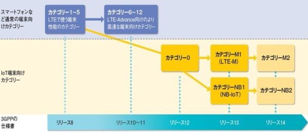 3GPPによるLTE通信で使う端末の分類