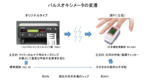 図●パルスオキシメーターの変遷