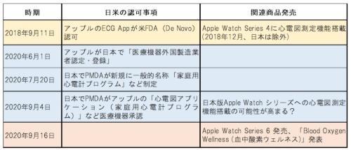 アップルやApple Watchの動向(出所:発表資料などを基に筆者が作成)