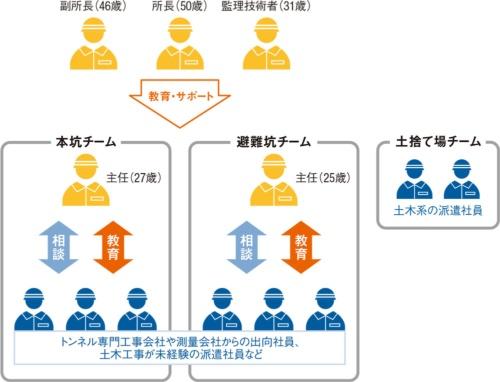 戸田建設のチーム構成。黄色は戸田建設の社員、青色は派遣社員や出向社員。取材を基に日経コンストラクションが作成