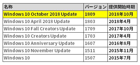 Windows 10の過去の大型アップデート マイクロソフトは大型アップデートを「3月と9月頃にリリース」としているが、実際は4月と10月にリリースされており若干遅れている。なお、Windows 10 October 2018 Updateのサポート期間の開始日となる「提供日」は公開が再開された11月13日となる