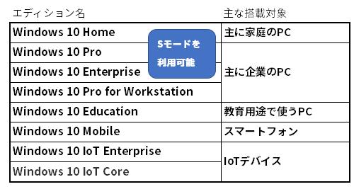 Windows 10のエディション一覧