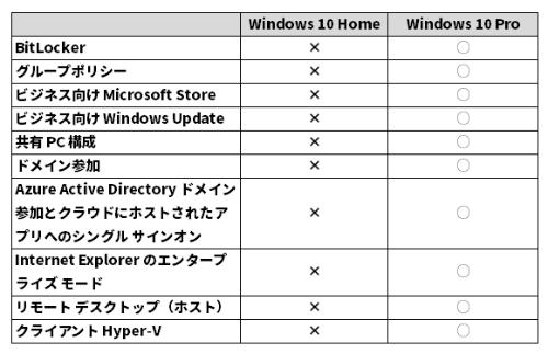 Windows 10 ProにあってWindows 10 Homeにない主な機能