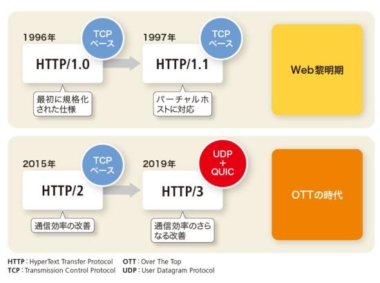 TCPを使わないHTTP/3