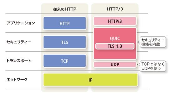 従来のHTTPとHTTP/3の構成の違い
