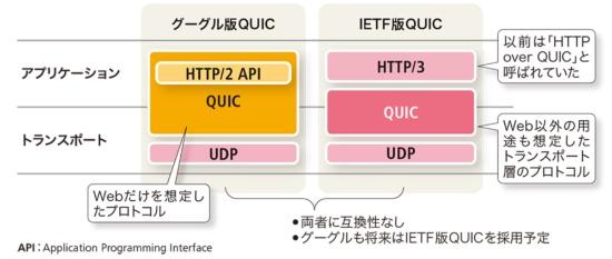 グーグル版QUICとIETF版QUICの違い
