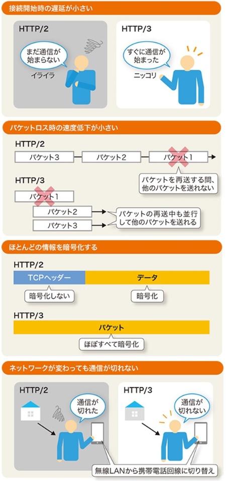 HTTP/3の主な利点
