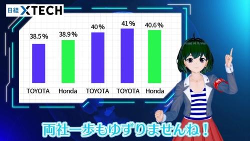 ホンダとトヨタ、両社一歩も譲らない争いが繰り広げられています!