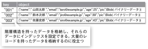 Indexed Database APIの考え方