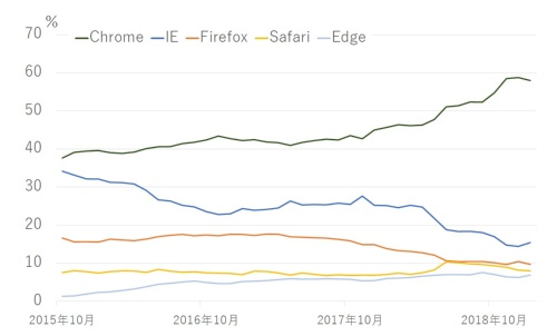 日本国内のPC向けWebブラウザーのシェアの推移