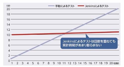 手動によるテストとJenkinsによるテストの累計時間