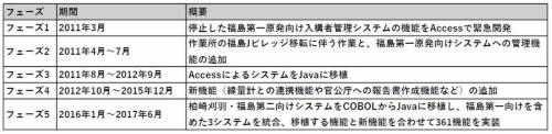 原子力入構者管理システム開発のフェーズ