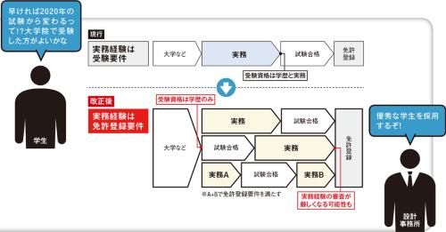 〔図1〕改正で変わる免許登録までの流れ