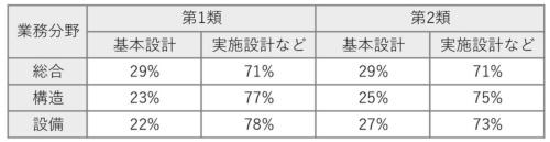 〔図2〕基本設計と実施設計などの比率を新設