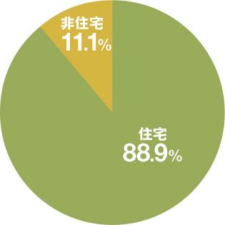 2017年度の新築棟数の内訳を見ると、約89%を住宅が占める(資料:国土交通省)