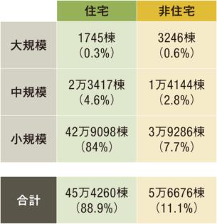 住宅のなかでも小規模住宅が特に多い。適合義務化される見通しの中規模非住宅は全体の2.8%。大規模非住宅の4倍超の棟数だ(資料:国土交通省)