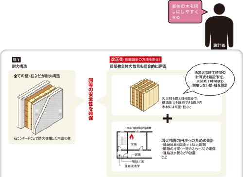 〔図1〕防耐火設計法で中高層の木造を増やす