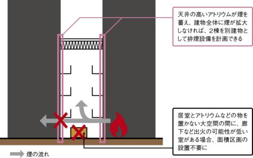 〔図1〕旧38条認定建物の改修が救われる