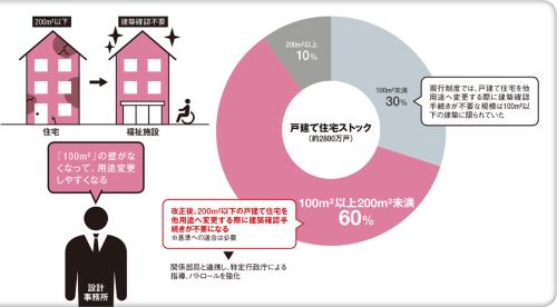 〔図1〕200m2以下の戸建て住宅は約9割