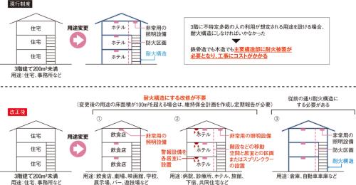 〔図2〕用途変更時に耐火構造とする改修を不要に
