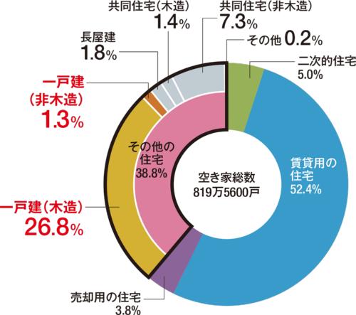〔図3〕空き家の約3割が戸建て住宅