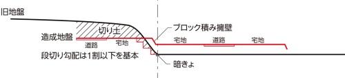 [A-A'断面図]