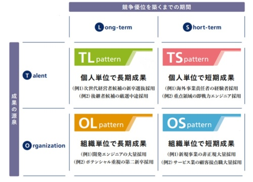 4種の事業領域