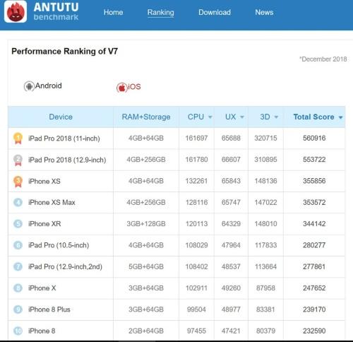 ベンチマークソフト「Antutu Benchmark」のiOS版の集計