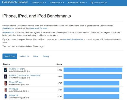 ベンチマークソフト「Geekbench 4」のiOSにおけるシングルコア総合スコアでは、2.5GHz動作のA12を搭載したiPhone XSのスコアが4797