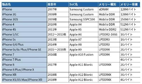 歴代iPhoneのメモリー容量